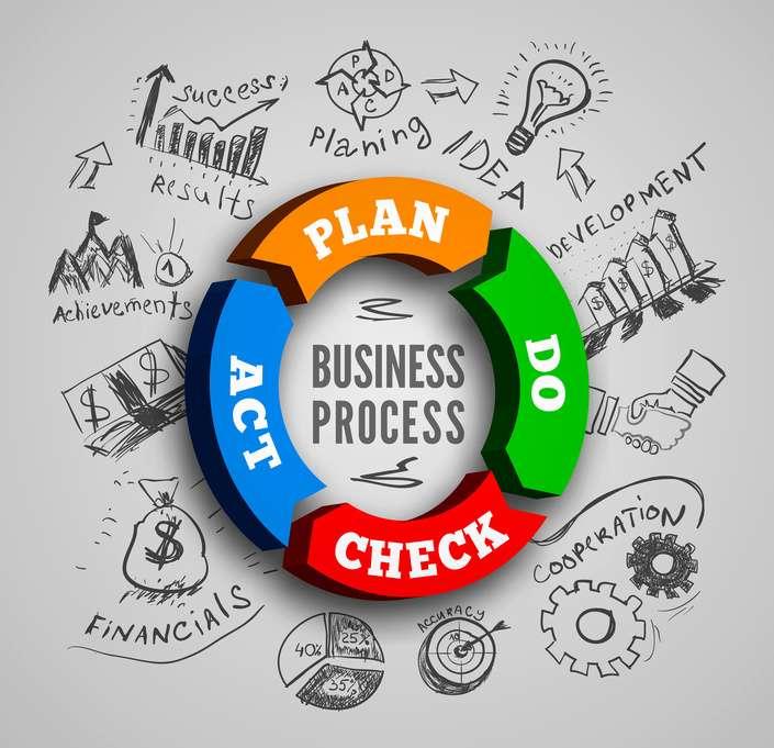 PDCA ist eine iterative Management-Methode um Prozesse und Produkte kontinuierlich zu verbessern.