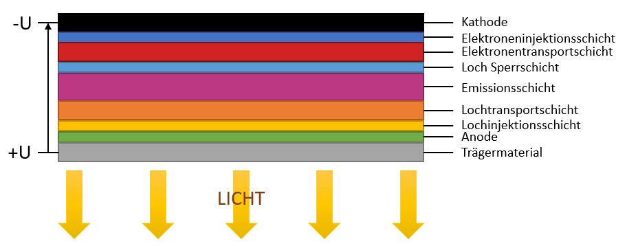 OLED Schichtenaufbau