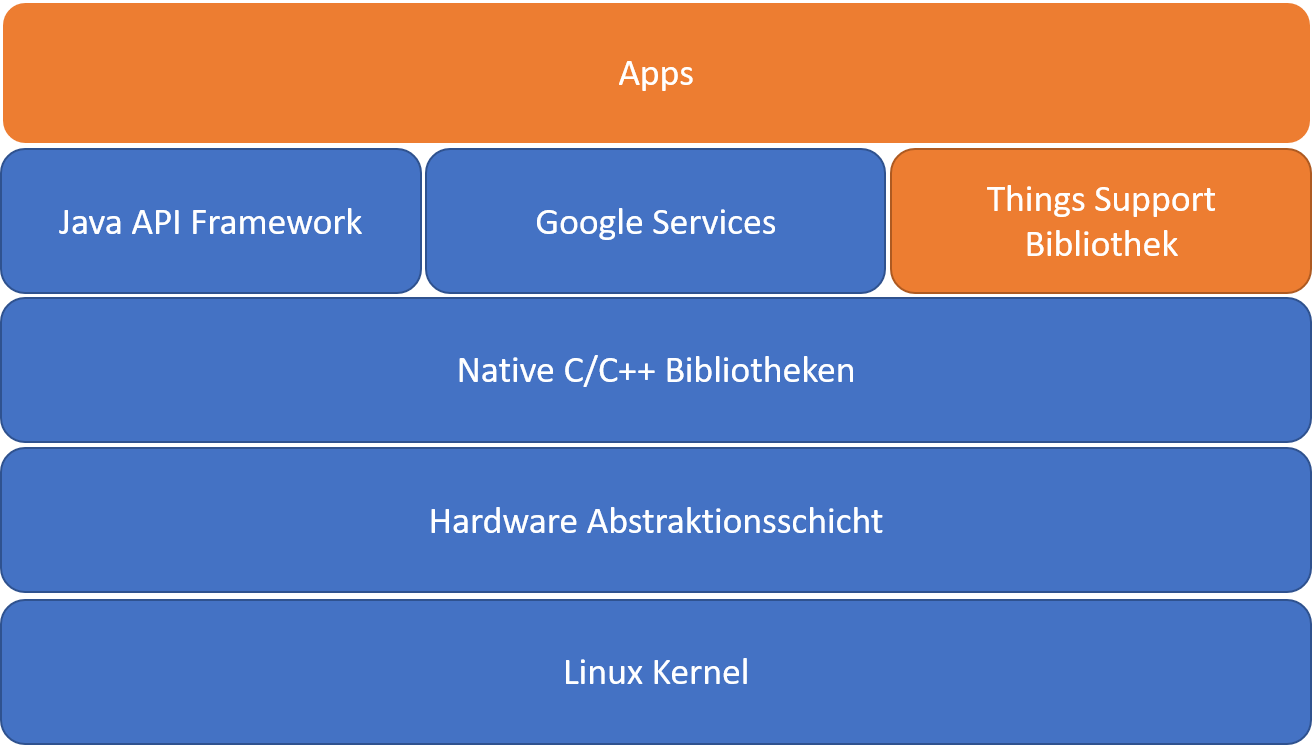 Android Things Architektur
