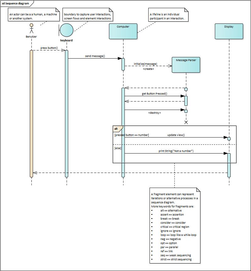 Beispiel eines Sequenzdiagramms
