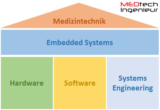 MEDtech Ingenieur GmbH Dienstleistungen