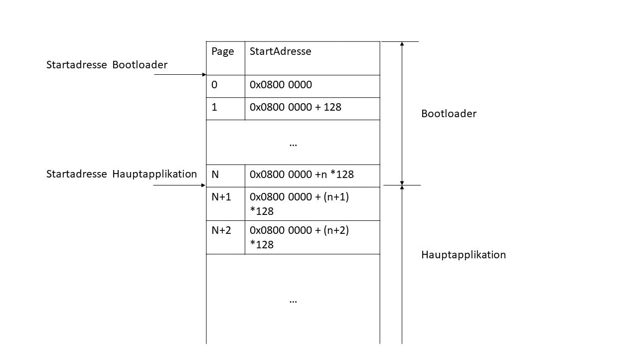 Bootloader Tutorial, Teil 1: Grundlagen - Medtech-Ingenieur