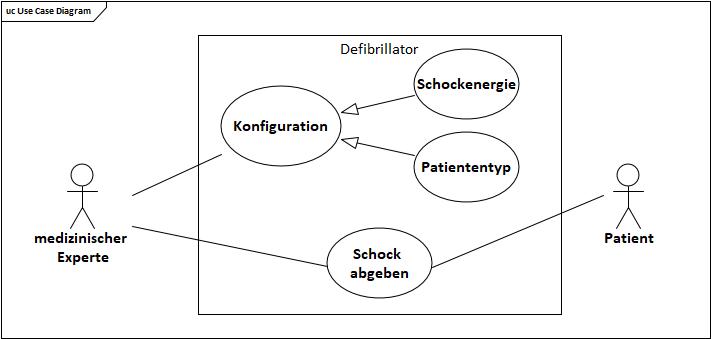 Beispiel eines Anwendungsfalldiagramms