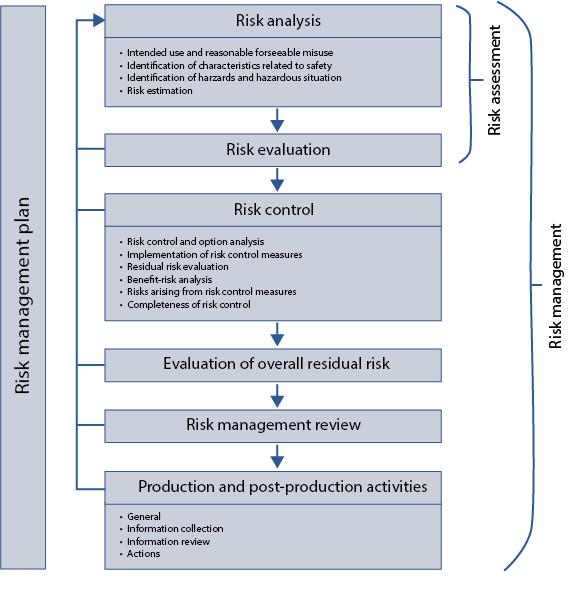Überblick über Risikomanagementprozess