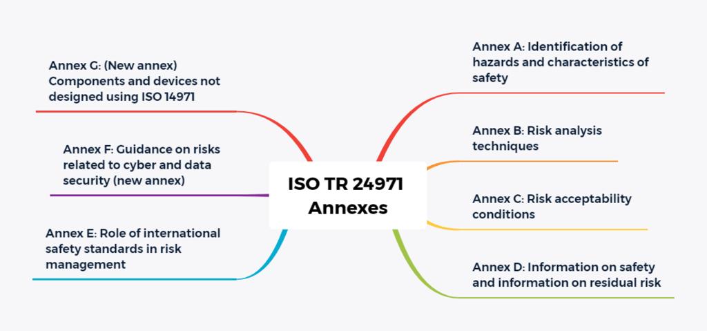 Anhänge der ISO TR 24971