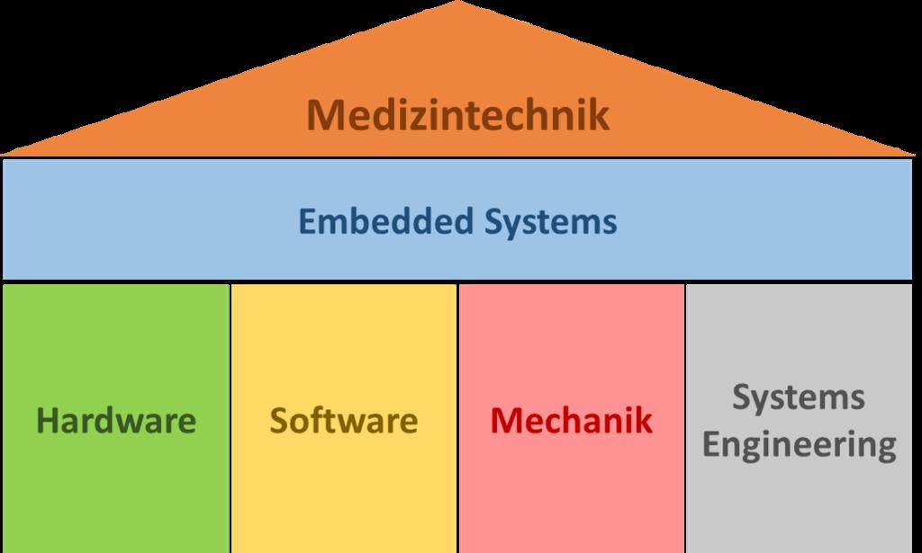 Medtech Ingenieur Arbeitskreis Systems Engineering