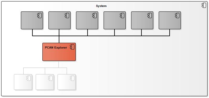 PCAN Explorer zur Simulation der Botschaften einer fehlenden Komponente